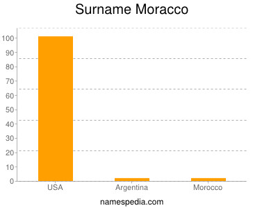 Surname Moracco