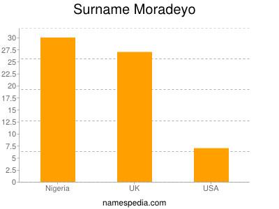 Surname Moradeyo