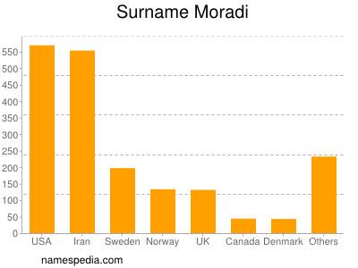 Surname Moradi