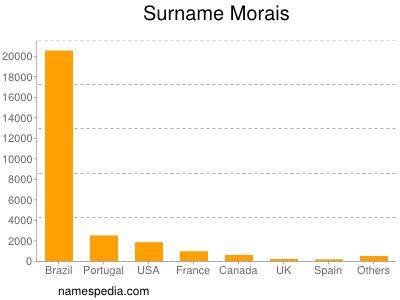 Surname Morais