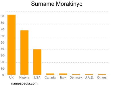 Surname Morakinyo