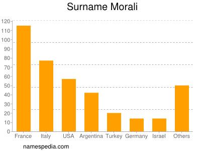 Surname Morali