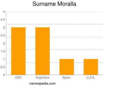 Surname Moralla