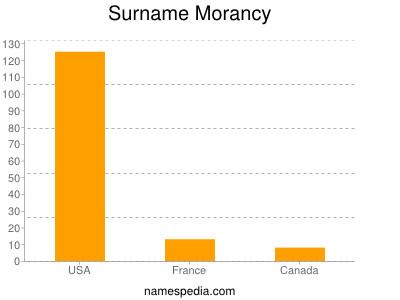 Surname Morancy