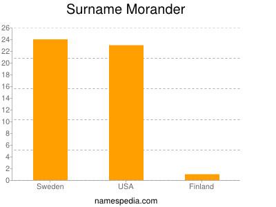 Surname Morander