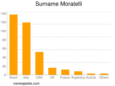 Surname Moratelli