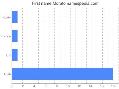 Given name Morato