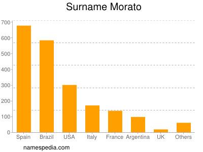 Surname Morato