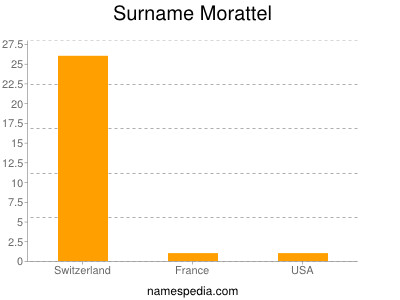 Surname Morattel