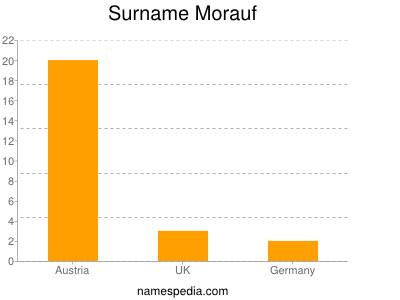 Surname Morauf
