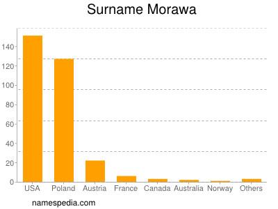 Surname Morawa