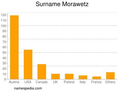 Surname Morawetz