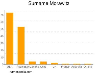 Surname Morawitz