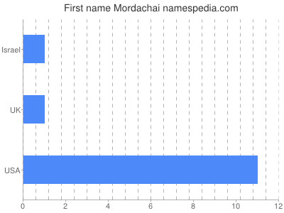 Given name Mordachai