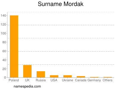 Surname Mordak