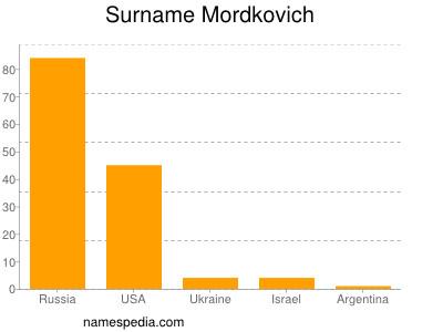 Surname Mordkovich