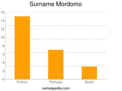 Surname Mordomo