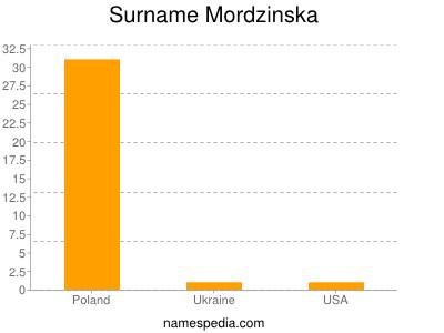 Surname Mordzinska