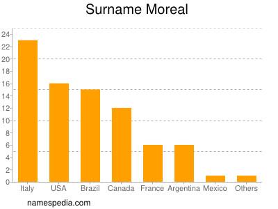 Surname Moreal