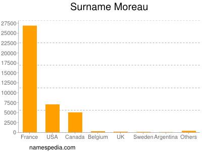 Surname Moreau