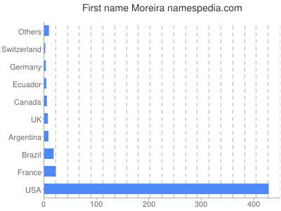 Given name Moreira