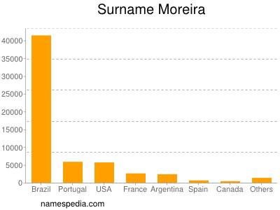 Surname Moreira