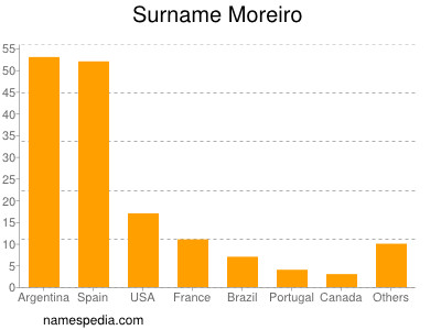 Surname Moreiro