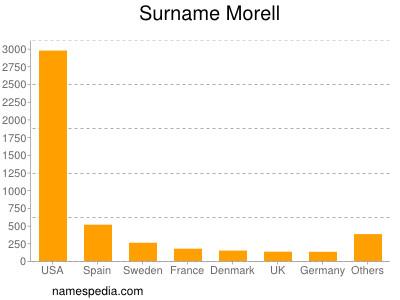 Surname Morell
