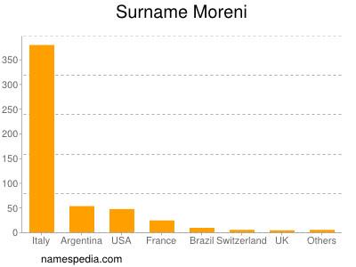 Surname Moreni