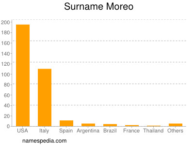 Surname Moreo