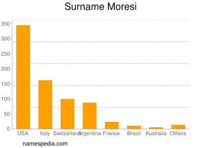 Surname Moresi