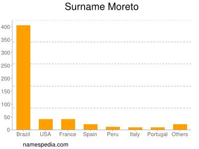 Surname Moreto