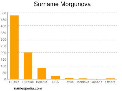Surname Morgunova