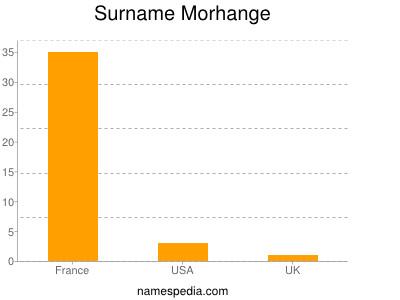 Surname Morhange