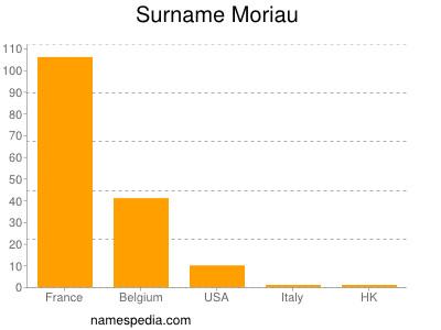 Surname Moriau
