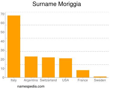 Surname Moriggia