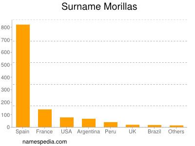 Surname Morillas