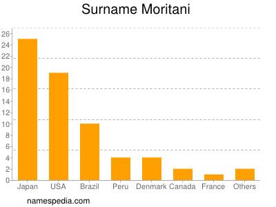 Surname Moritani
