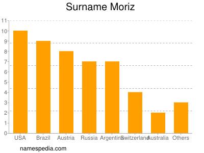 Surname Moriz