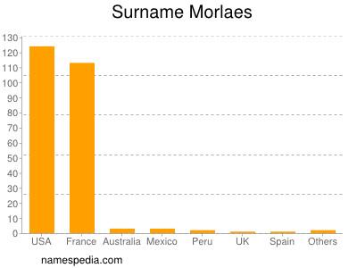 Surname Morlaes