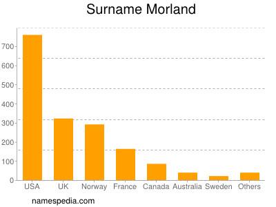 Surname Morland