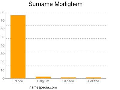 Surname Morlighem