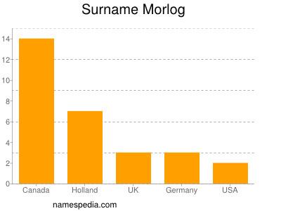 Surname Morlog