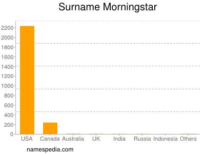 Surname Morningstar