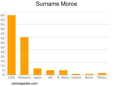 Surname Moroe
