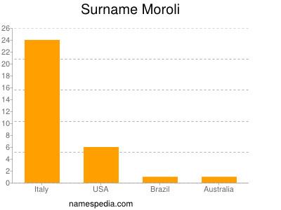 Surname Moroli
