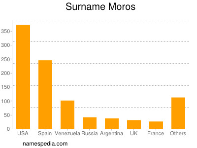 Surname Moros