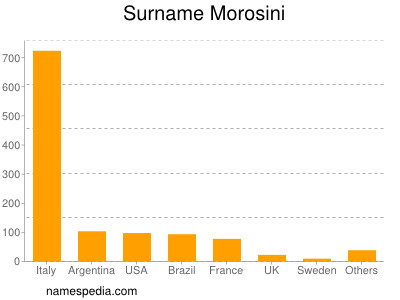 Surname Morosini