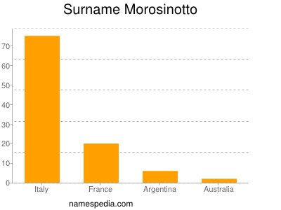 Surname Morosinotto