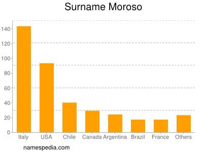 Surname Moroso
